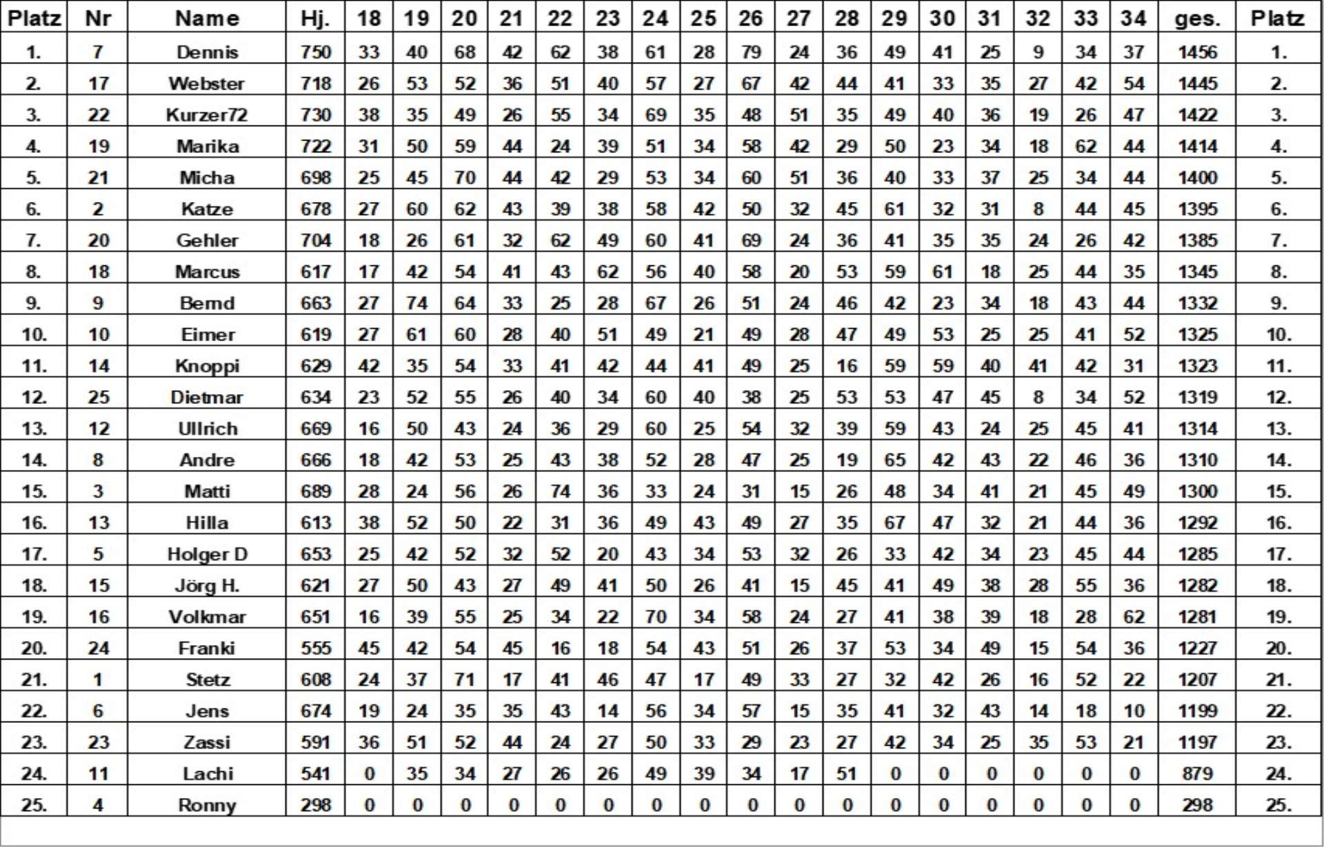 Tabelle-2